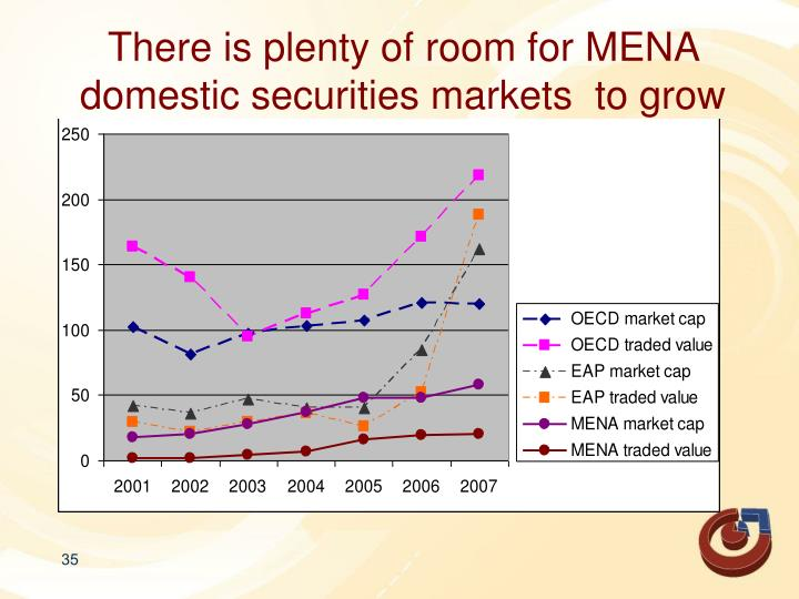 There is plenty of room for MENA domestic securities markets  to grow