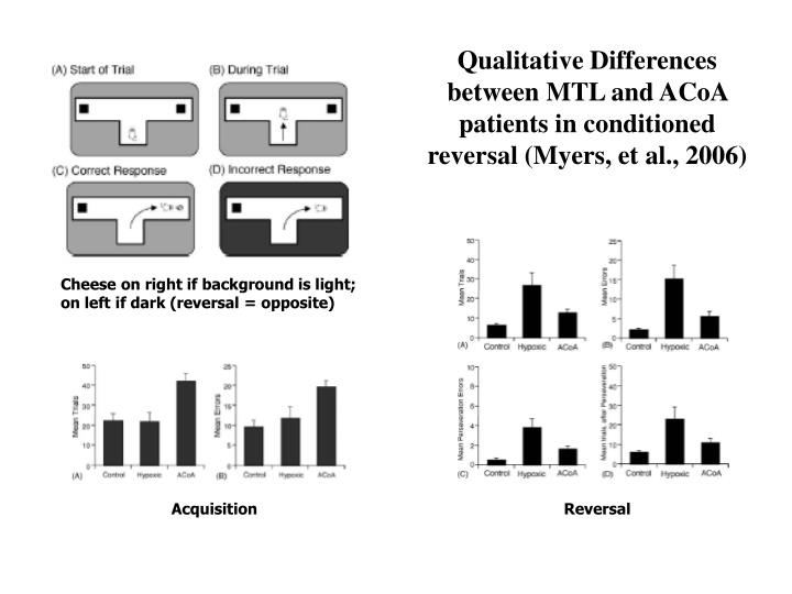 Qualitative Differences between MTL and ACoA patients in conditioned reversal (Myers, et al., 2006)