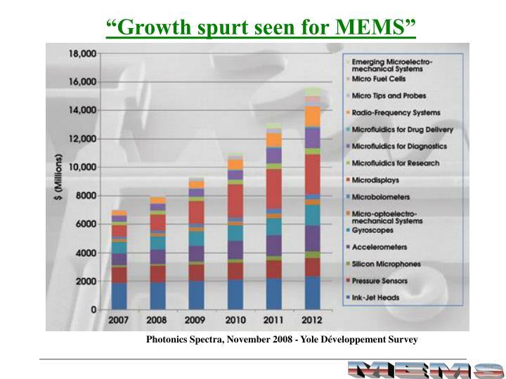 """""""Growth spurt seen for MEMS"""""""