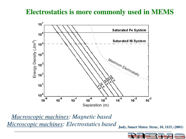 Electrostatics is more commonly used in MEMS