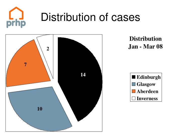 Distribution of cases