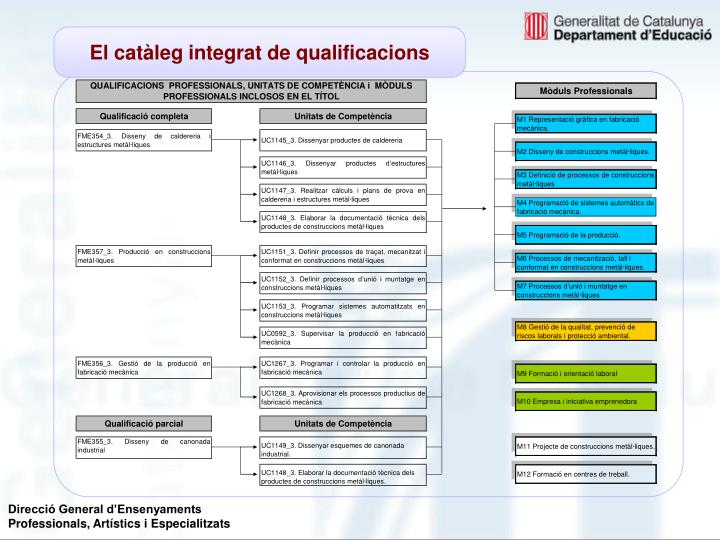 El catàleg integrat de qualificacions