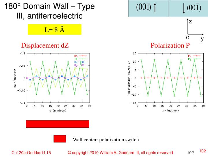 180° Domain Wall – Type III, antiferroelectric