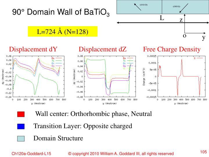 90° Domain Wall of BaTiO