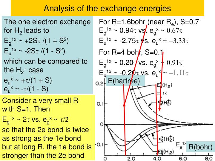 Analysis of the exchange energies