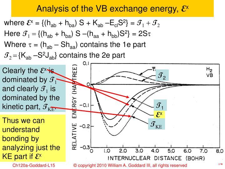 Analysis of the VB exchange energy,