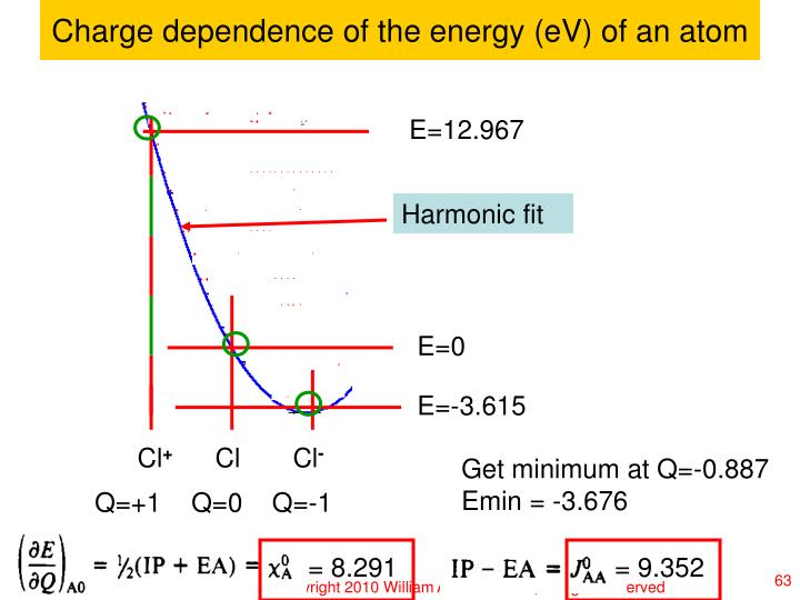 Charge dependence of the energy (eV) of an atom