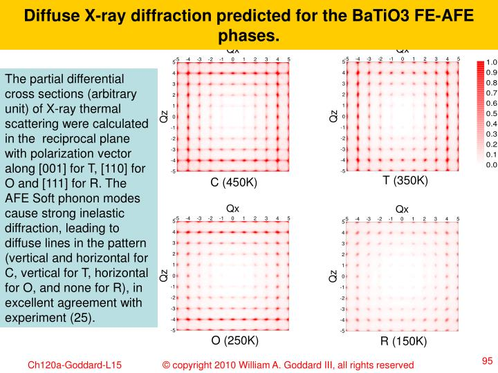 Diffuse X-ray diffraction predicted for the BaTiO3 FE-AFE phases.