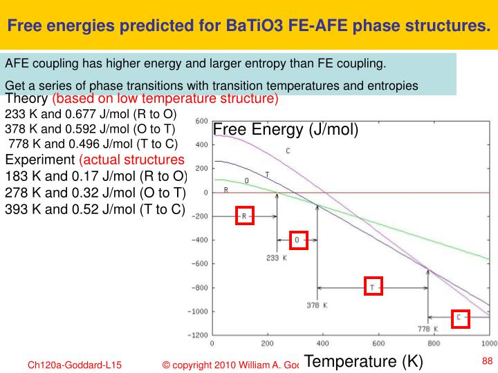 Free energies predicted for BaTiO3 FE-AFE phase structures.