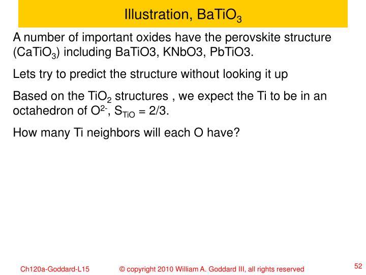 Illustration, BaTiO