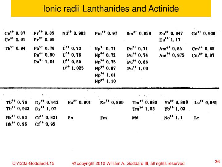 Ionic radii Lanthanides and Actinide