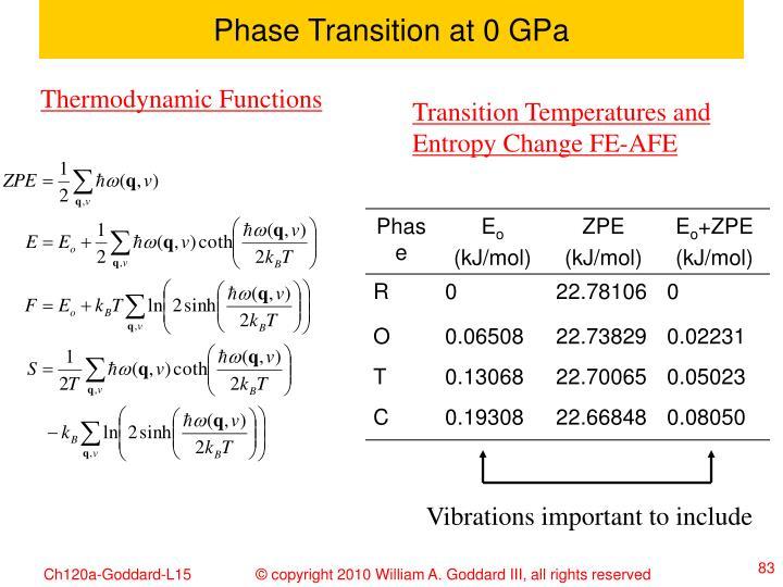 Phase Transition at 0 GPa