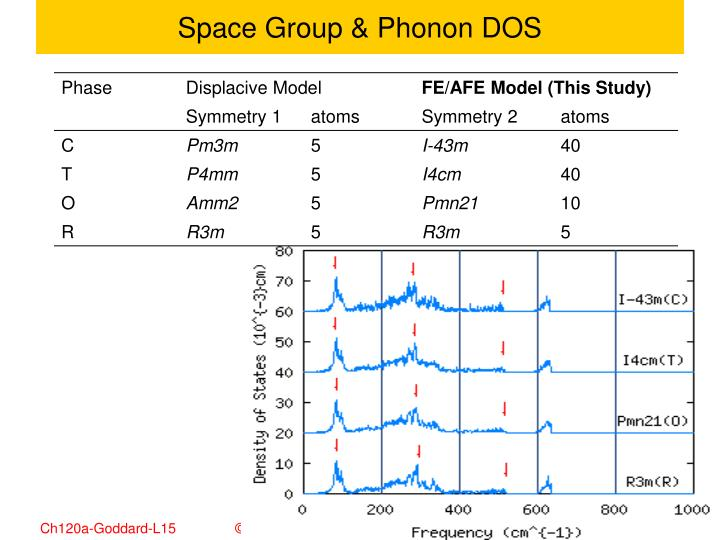 Space Group & Phonon DOS
