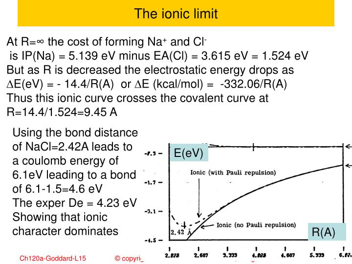 The ionic limit