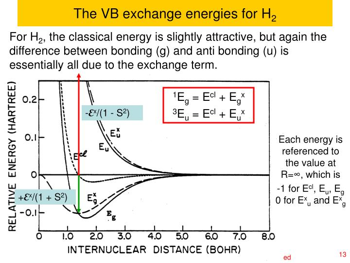 The VB exchange energies for H