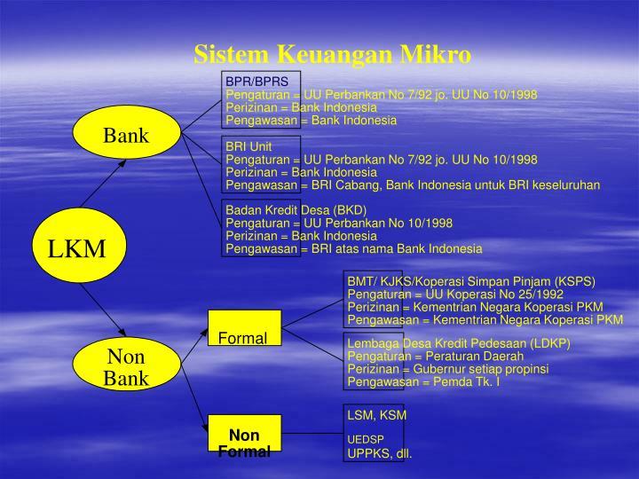 Sistem Keuangan Mikro