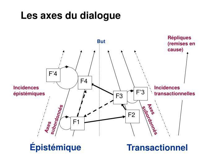 Les axes du dialogue