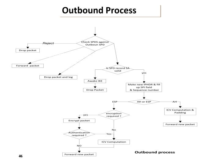Outbound Process