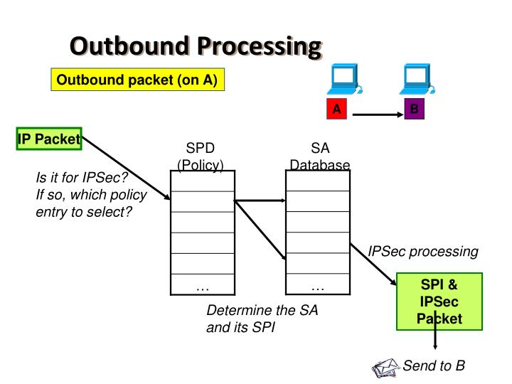 Outbound Processing