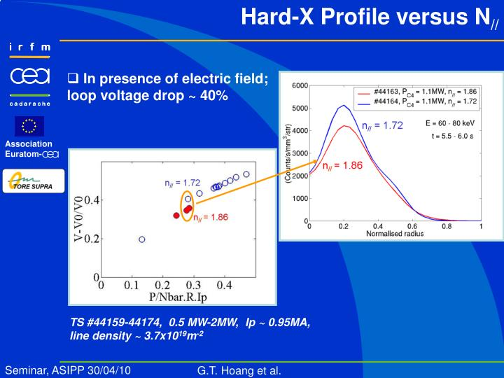 Hard-X Profile versus N