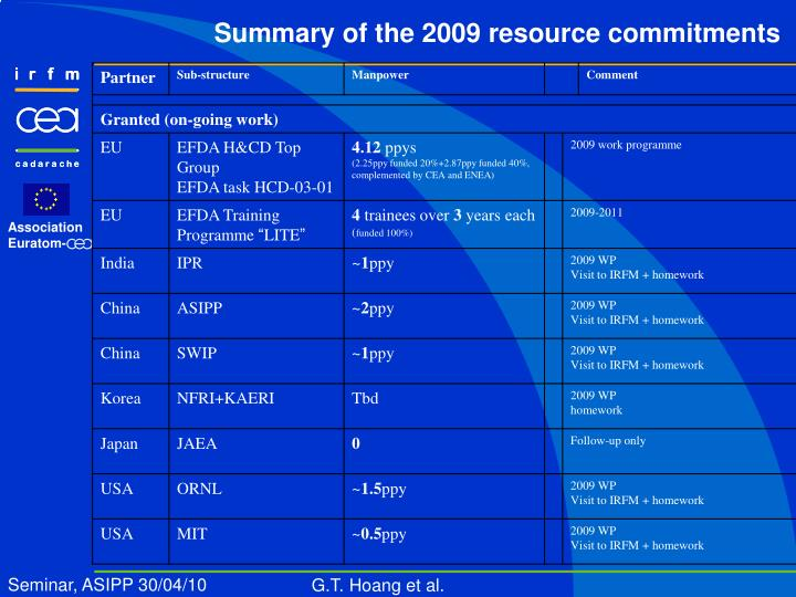 Summary of the 2009 resource commitments