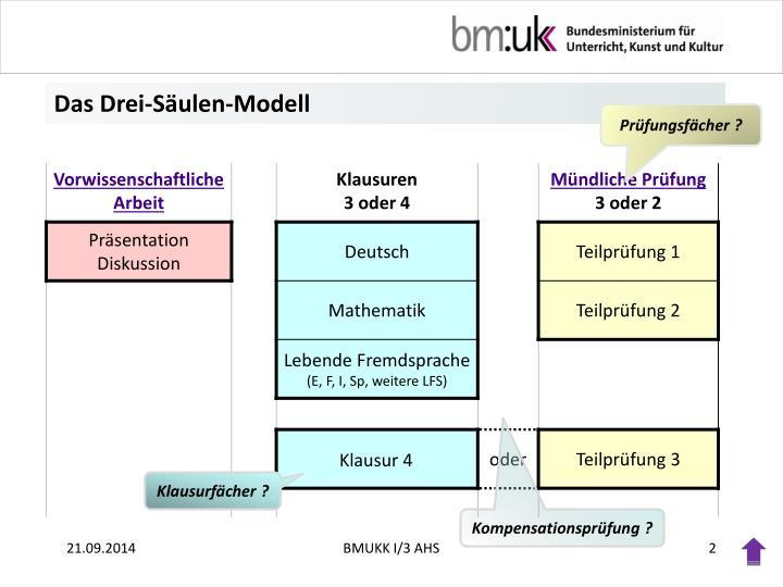 Das Drei-Säulen-Modell