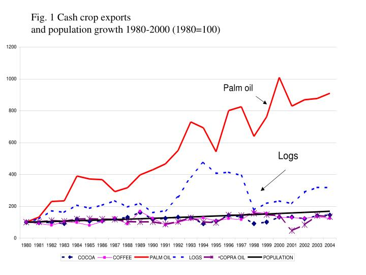 Fig. 1 Cash crop exports