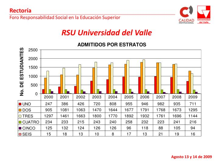 RSU Universidad del Valle
