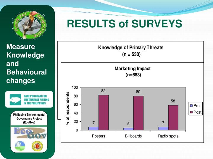 RESULTS of SURVEYS