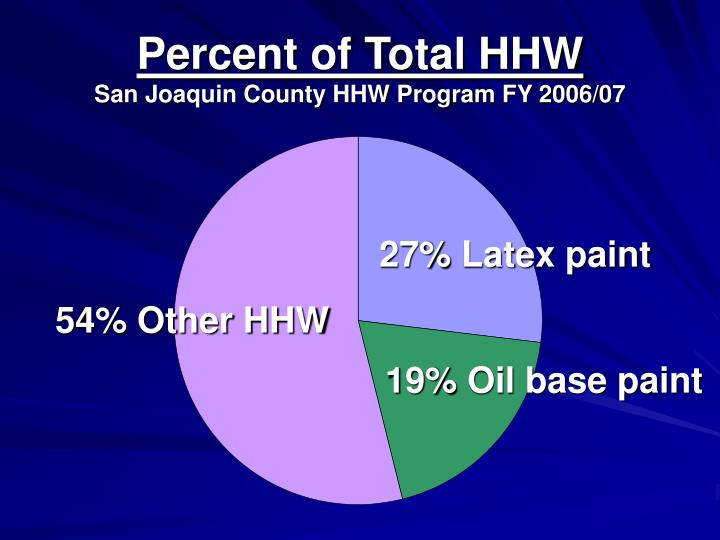 Percent of Total HHW