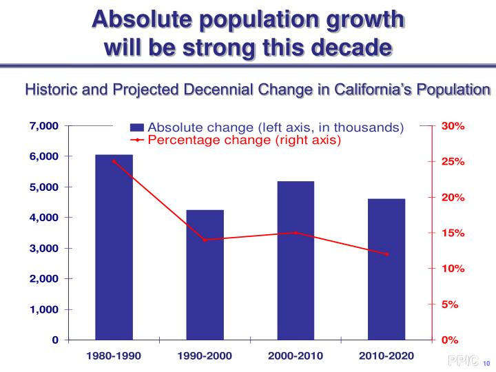 Absolute population growth