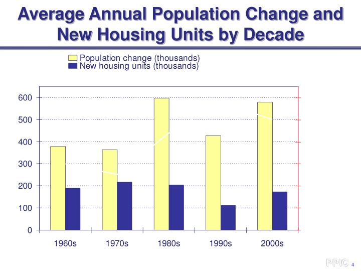 Average Annual Population Change and New Housing Units by Decade