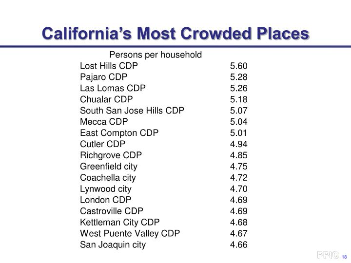 California's Most Crowded Places