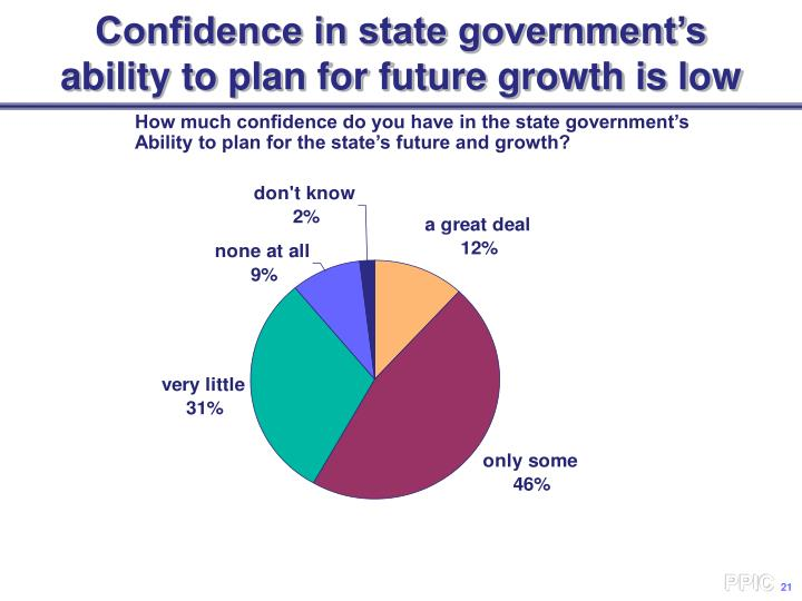 Confidence in state government's