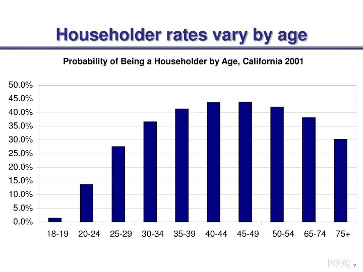 Householder rates vary by age