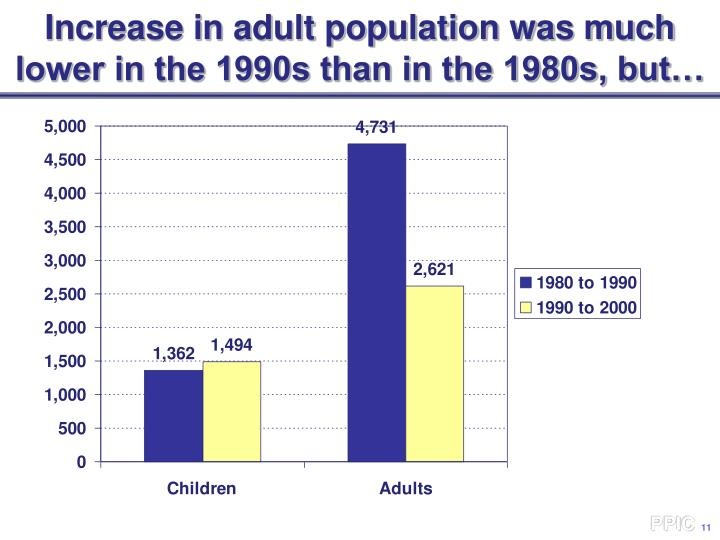 Increase in adult population was much lower in the 1990s than in the 1980s, but…