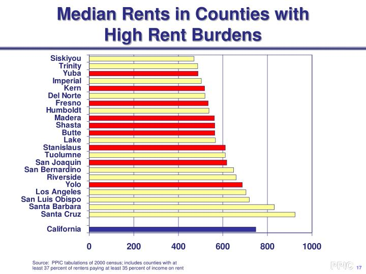 Median Rents in Counties with