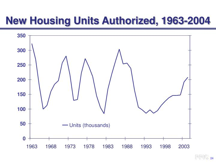 New Housing Units Authorized, 1963-2004