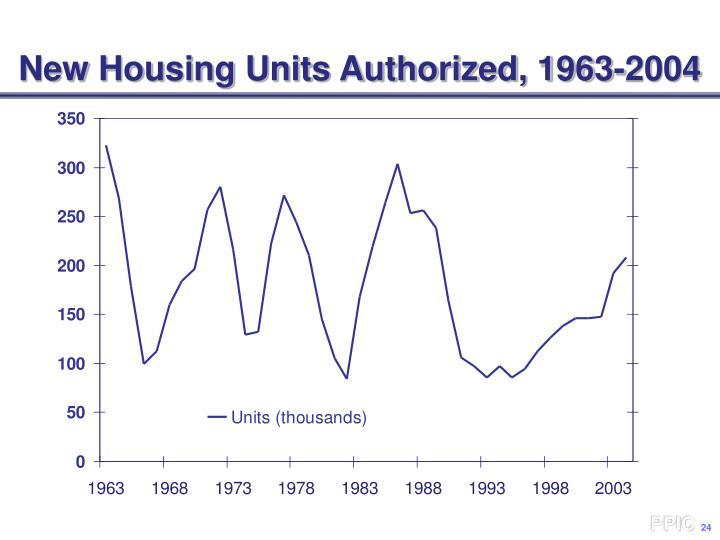 New Housing Units Authorized, 1963-2004