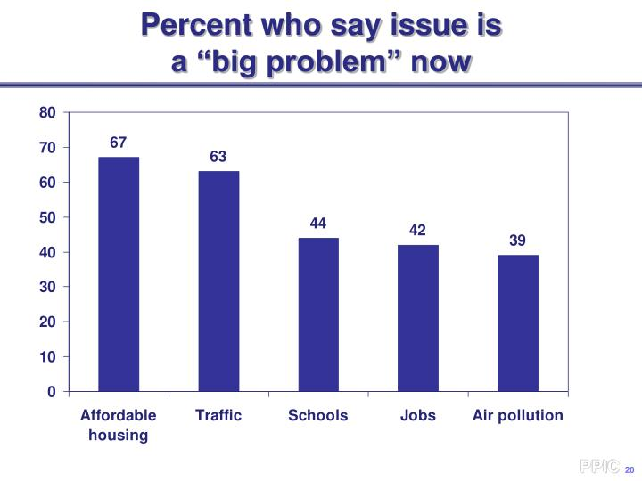 Percent who say issue is