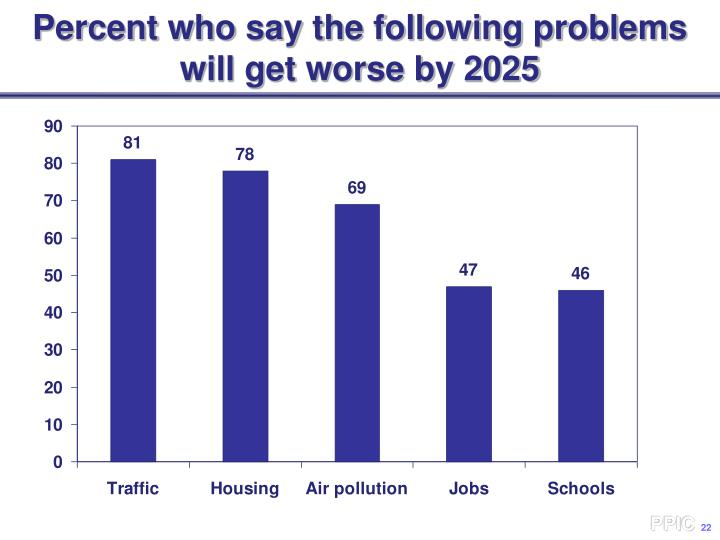 Percent who say the following problems will get worse by 2025