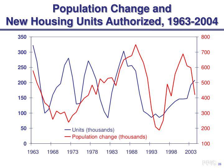 Population Change and