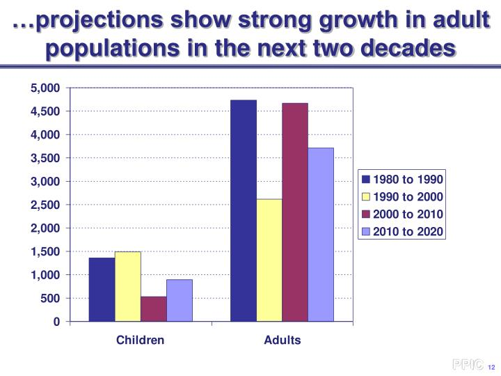 …projections show strong growth in adult populations in the next two decades