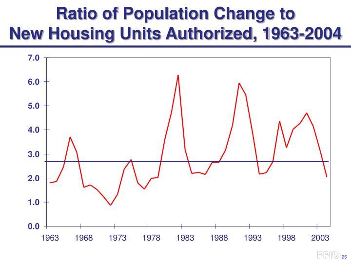 Ratio of Population Change to