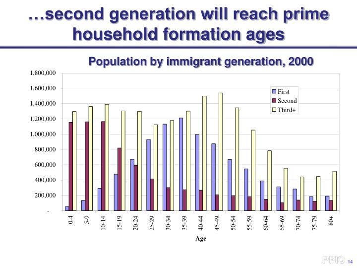 …second generation will reach prime household formation ages