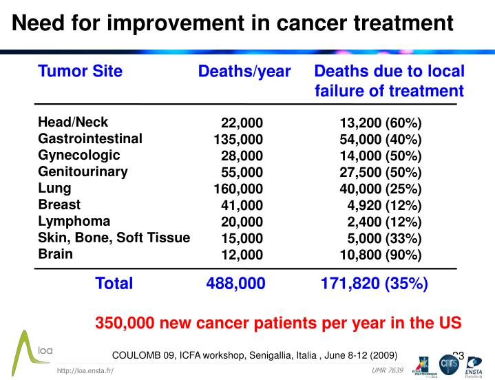 Need for improvement in cancer treatment