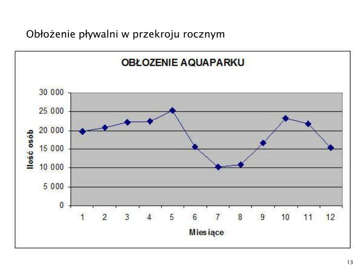 Obłożenie pływalni w przekroju rocznym