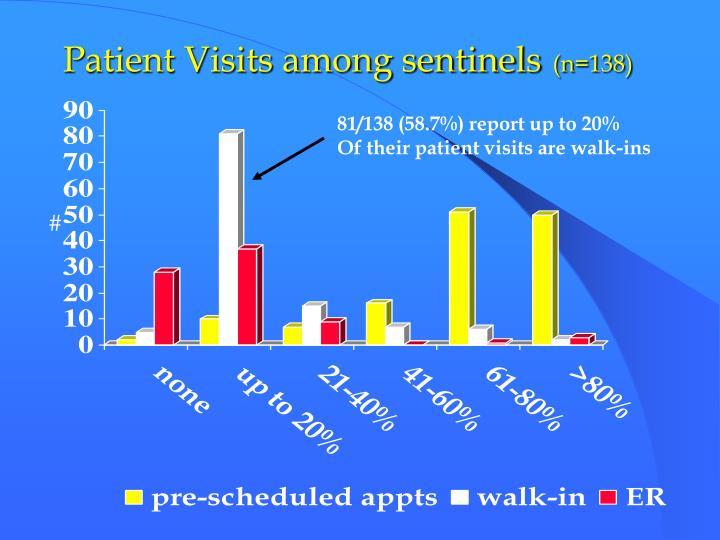 Patient Visits among sentinels
