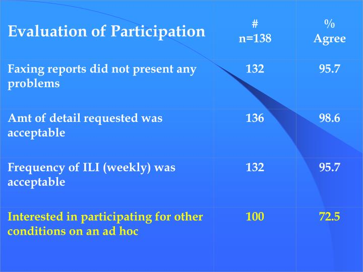 Evaluation of Participation
