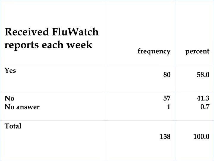 Received FluWatch reports each week